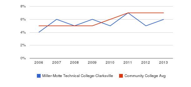 Miller-Motte Technical College-Clarksville Hispanic&nbsp(2006-2013)