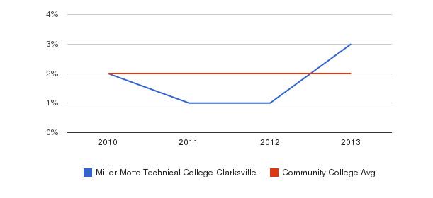 Miller-Motte Technical College-Clarksville More&nbsp(2010-2013)
