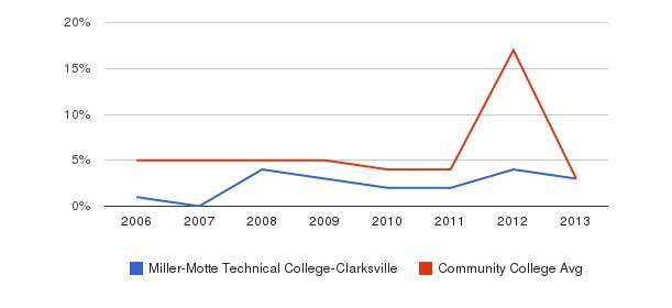 Miller-Motte Technical College-Clarksville Unknown&nbsp(2006-2013)