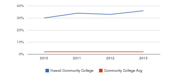 Hawaii Community College More&nbsp(2010-2013)