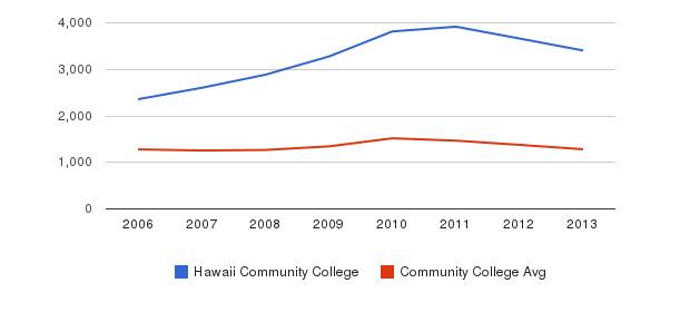 Hawaii Community College Total Enrollment&nbsp(2006-2013)