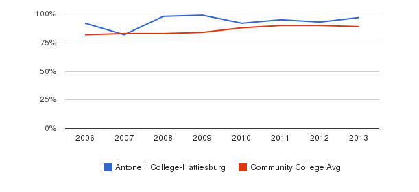 Antonelli College-Hattiesburg % Students Receiving Some Financial Aid&nbsp(2006-2013)