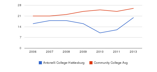 Antonelli College-Hattiesburg student staff&nbsp(2006-2013)