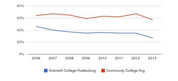 Antonelli College-Hattiesburg White&nbsp(2006-2013)