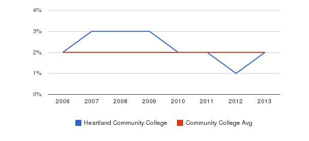 Heartland Community College Asian&nbsp(2006-2013)