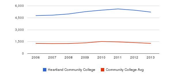 Heartland Community College Total Enrollment&nbsp(2006-2013)