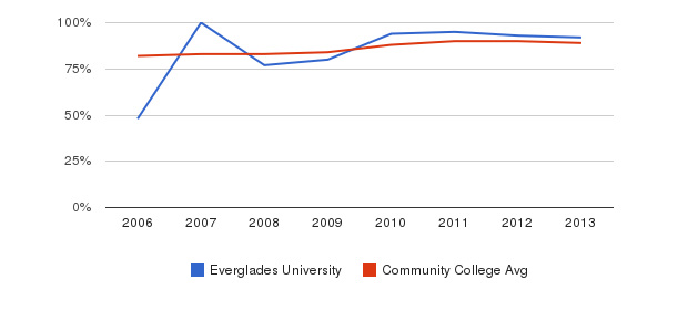 Everglades University % Students Receiving Some Financial Aid&nbsp(2006-2013)