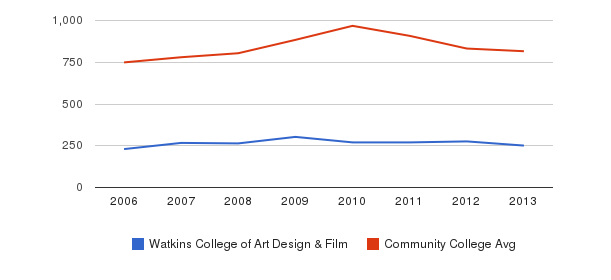 Watkins College of Art Design & Film Full-Time Students&nbsp(2006-2013)