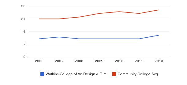 Watkins College of Art Design & Film student staff&nbsp(2006-2013)