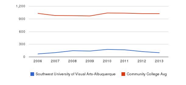 Southwest University of Visual Arts-Albuquerque Part-Time Students&nbsp(2006-2013)