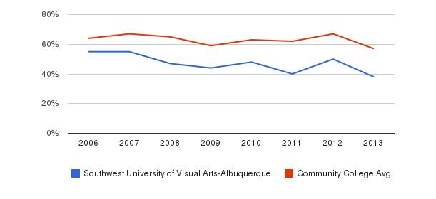 Southwest University of Visual Arts-Albuquerque White&nbsp(2006-2013)