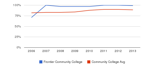 Frontier Community College % Students Receiving Some Financial Aid&nbsp(2006-2013)