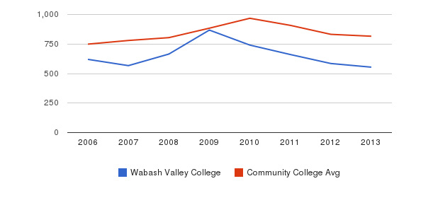 Wabash Valley College Full-Time Students&nbsp(2006-2013)