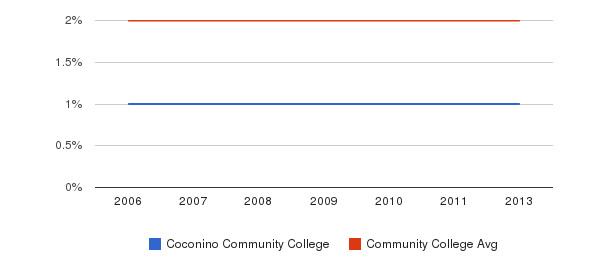 Coconino Community College Asian&nbsp(2006-2013)