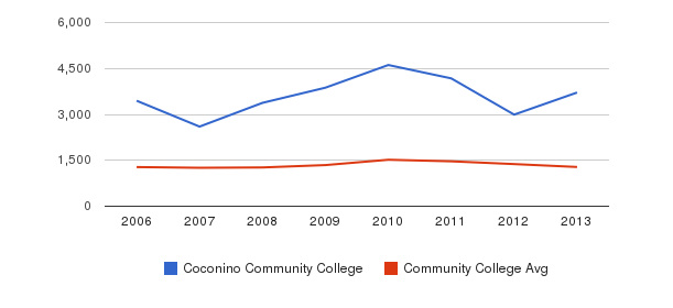 Coconino Community College Total Enrollment&nbsp(2006-2013)
