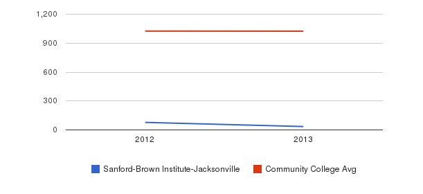 Sanford-Brown Institute-Jacksonville Part-Time Students&nbsp(2012-2013)