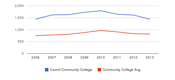 Carroll Community College Full-Time Students&nbsp(2006-2013)