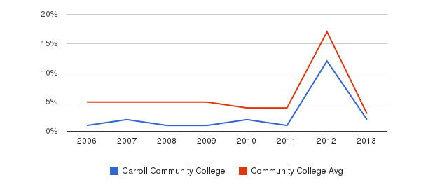 Carroll Community College Unknown&nbsp(2006-2013)