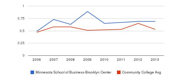 Minnesota School of Business-Brooklyn Center Diversity Score&nbsp(2006-2013)