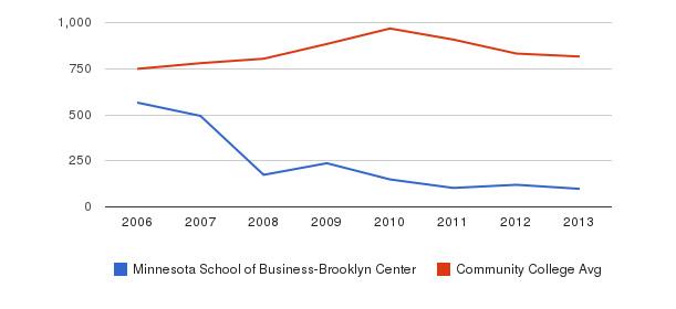 Minnesota School of Business-Brooklyn Center Full-Time Students&nbsp(2006-2013)