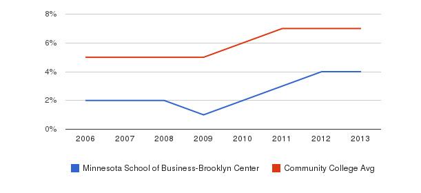 Minnesota School of Business-Brooklyn Center Hispanic&nbsp(2006-2013)