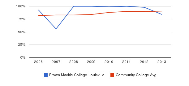 Brown Mackie College-Louisville % Students Receiving Some Financial Aid&nbsp(2006-2013)