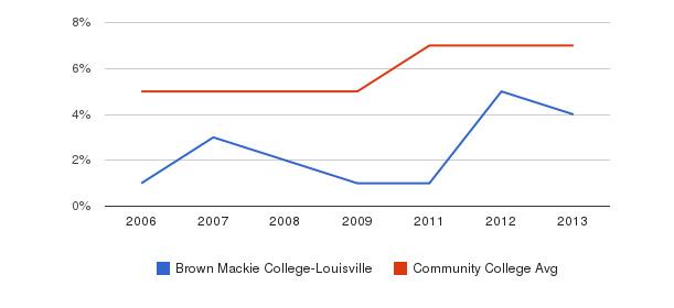 Brown Mackie College-Louisville Hispanic&nbsp(2006-2013)