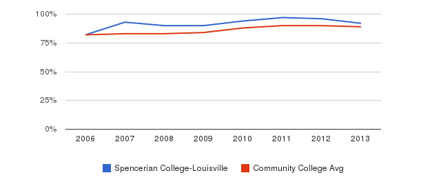 Spencerian College-Louisville % Students Receiving Some Financial Aid&nbsp(2006-2013)