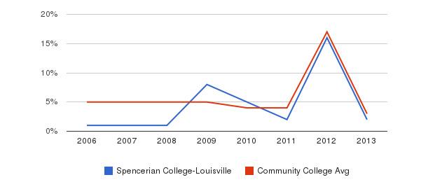 Spencerian College-Louisville Unknown&nbsp(2006-2013)