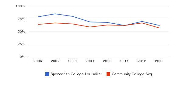 Spencerian College-Louisville White&nbsp(2006-2013)