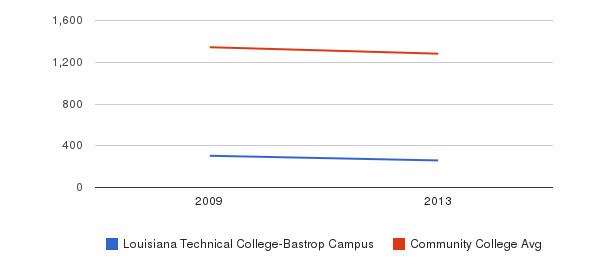Louisiana Technical College-Bastrop Campus Total Enrollment&nbsp(2009-2013)