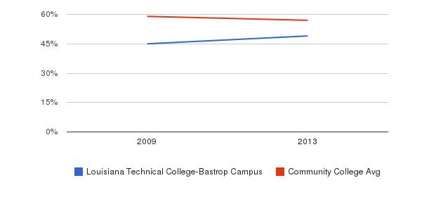 Louisiana Technical College-Bastrop Campus White&nbsp(2009-2013)