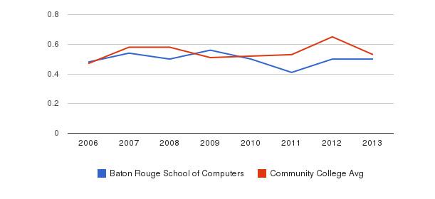 Baton Rouge School of Computers Diversity Score&nbsp(2006-2013)