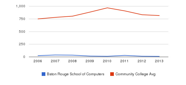 Baton Rouge School of Computers Full-Time Students&nbsp(2006-2013)