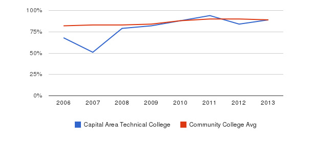 Capital Area Technical College % Students Receiving Some Financial Aid&nbsp(2006-2013)