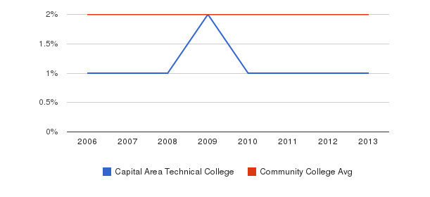 Capital Area Technical College Asian&nbsp(2006-2013)