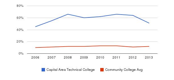 Capital Area Technical College Black&nbsp(2006-2013)
