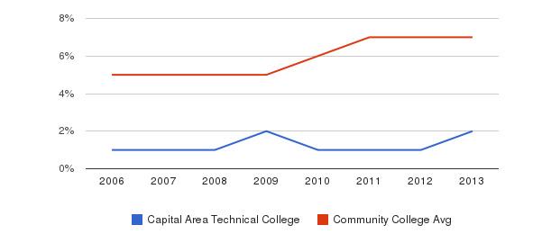 Capital Area Technical College Hispanic&nbsp(2006-2013)