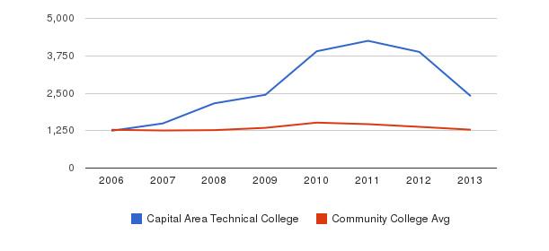 Capital Area Technical College Total Enrollment&nbsp(2006-2013)
