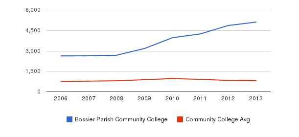 Bossier Parish Community College Full-Time Students&nbsp(2006-2013)