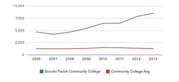 Bossier Parish Community College Total Enrollment&nbsp(2006-2013)