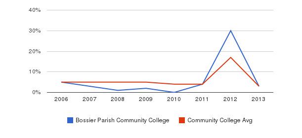 Bossier Parish Community College Unknown&nbsp(2006-2013)