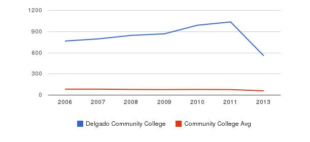 Delgado Community College Total Faculty&nbsp(2006-2013)