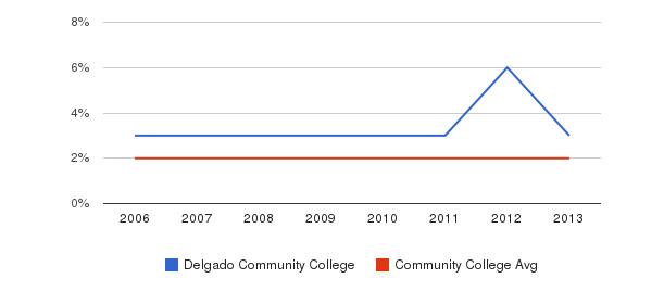 Delgado Community College Asian&nbsp(2006-2013)