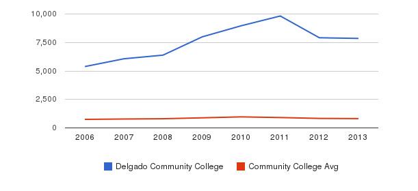 Delgado Community College Full-Time Students&nbsp(2006-2013)