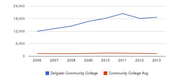 Delgado Community College Total Enrollment&nbsp(2006-2013)
