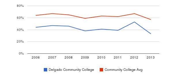 Delgado Community College White&nbsp(2006-2013)
