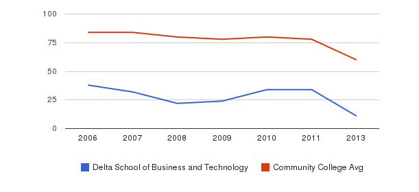 Delta School of Business and Technology Total Faculty&nbsp(2006-2013)