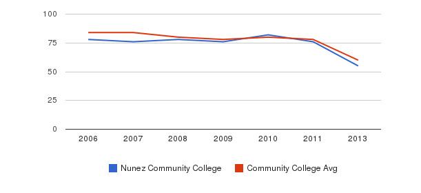 Nunez Community College Total Faculty&nbsp(2006-2013)