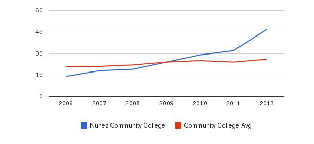 Nunez Community College student staff&nbsp(2006-2013)